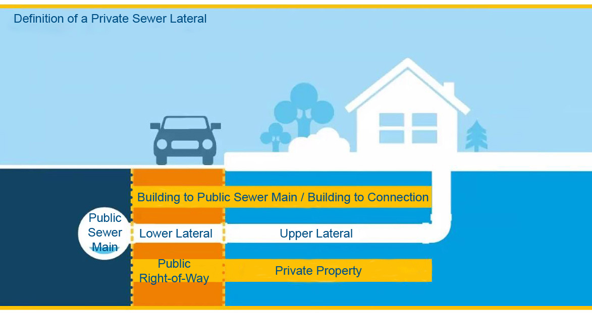 Lateral Diagram; definition of private sewer lateral; Building to public sewer main/Building connection; Public sewer main; lower lateral; upper lateral; Public right-of-way; private property
