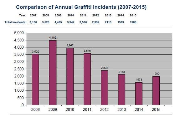 Graffiti Abatement Graph